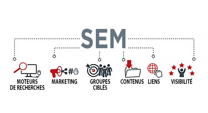À quoi peut servir le SEM pour mon site Internet ?
